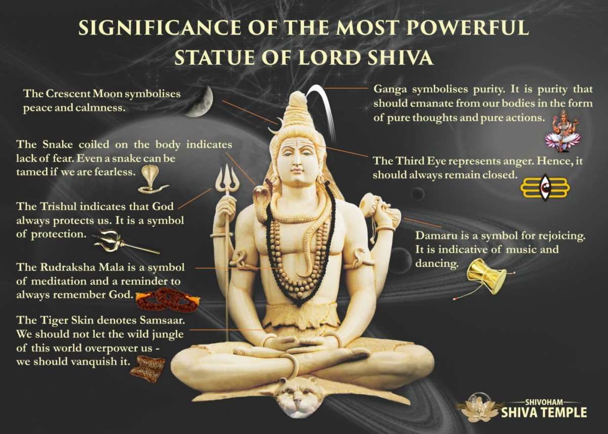 Symbolism and Significance of the Statue of Lord Shiva